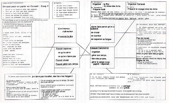 Connu Pratiques pédagogiques en maternelle | Coop'ICEM WX74